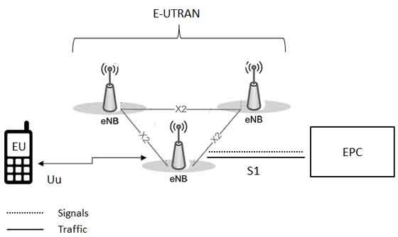 LTE E-UTRAN