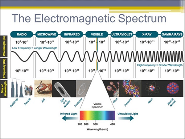 microwave engineering introduction