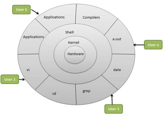 Linux Operating System Architecture