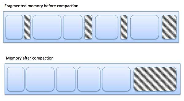 Memory Fragmentation| memory management in OS