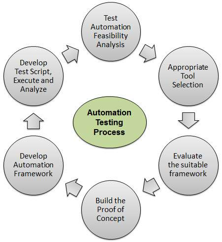 effective resume writing tutorials point test automation
