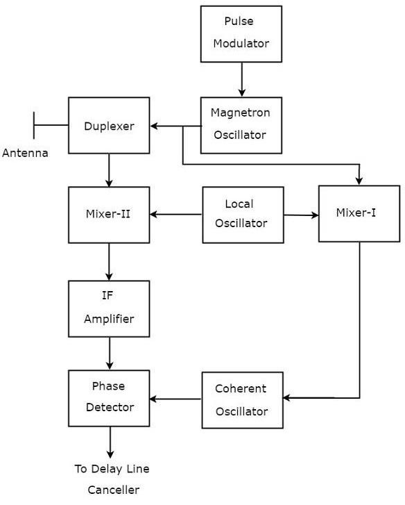 Power Oscillator Transmitter