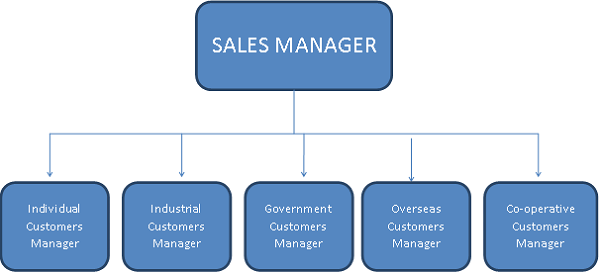 Area Type