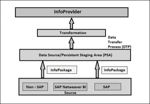 Sap Bw Sap Modules Diagram With Other   Wiring Diagram