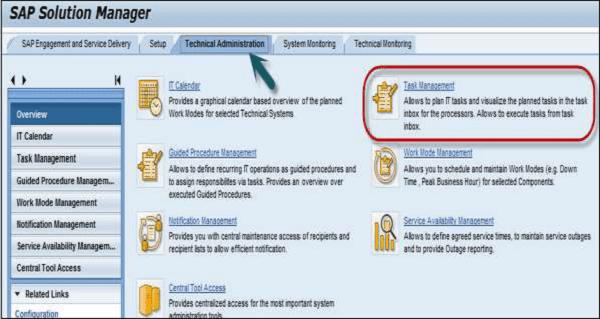 Administração Técnica SAP