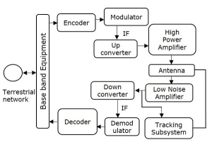 Satellite Communication Earth Segment Subsystems