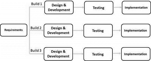 SDLC Iterative Model