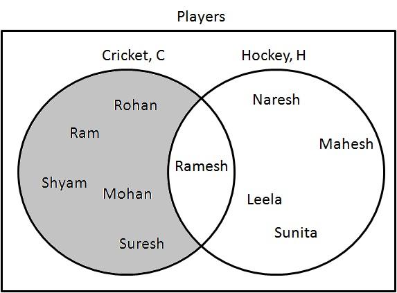 C - H Venn Diagram
