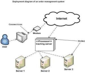 UML  Deployment Diagrams