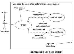 UML  Use Case Diagrams