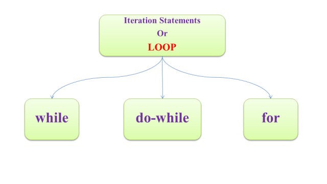 types-of-loop-in-c