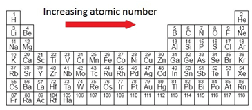 C atomic structure igcse chemistry revision image result for 115 deduce the number of outer electrons in a main group element from urtaz Images