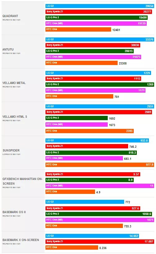 htc one benchmark a confronto