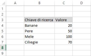 Cercare un valore in un insieme di dati Excel con la funzione CERCA.VERT