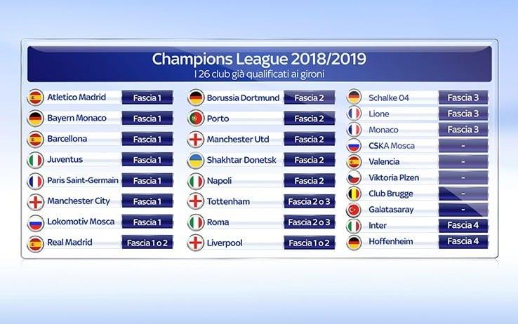 nuovo stile e lusso nuovo stile di vita fama mondiale Champions League: qualificate ai gironi, fasce e big nei ...