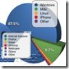 statistiche PC e browser