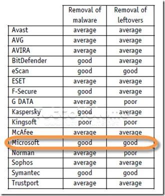 AV Comparatives rimozione malware