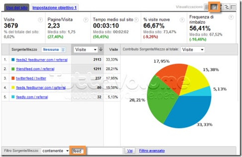 FeedBurner in Google Analytics