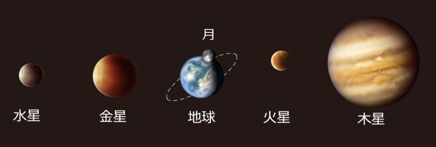 Mercury to Jupiter, in Japanese