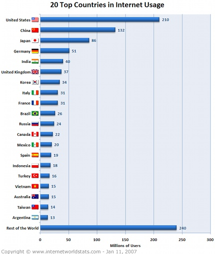 top 20 nation internet user