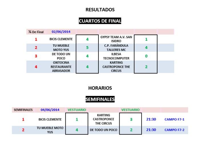 Resultados Cuartos de Final FUTBOL7