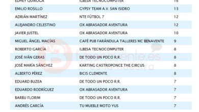 Photo of RESULTADOS Y CLASIFICACIÓN  LIGA LOCAL DE FÚTBOL 7 BENAVENTE