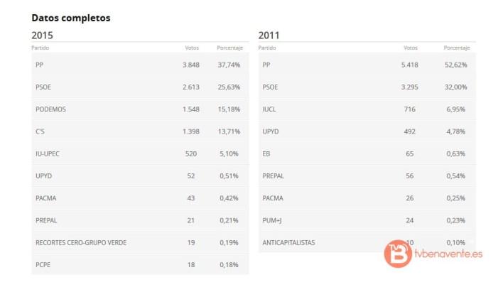 elecciones generale 2015 - 20d - benavente - datos