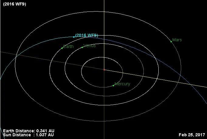Asteroid 2016 WF9 -Orbit-20170225