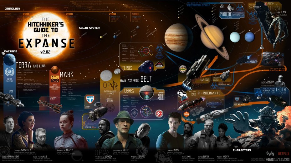 The Hitchhiker's Guide to the Expanse