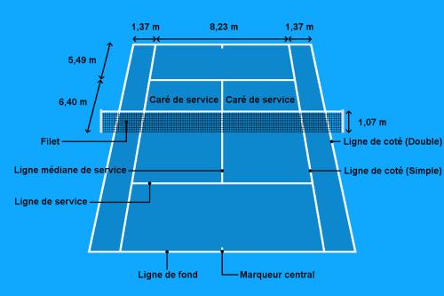 Les dimensions d'un court de tennis et ses surfaces