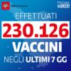 Covid, Giani: 651 nuovi contagi in Toscana. Tasso positivi 2,80%