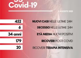 Coronavirus in Toscana: 6 morti (età media 69 anni), oggi 2 agosto. E 452 contagi