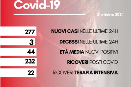 Coronavirus in Toscana: 3 morti (a Firenze, Prato e Lucca), oggi 21 ottobre. E 277 contagi