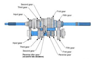 Gearbox (Transmission) Diagram | Twelfth Round Auto