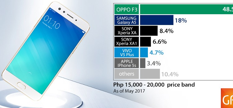 The OPPO F3 is the bestselling smartphone in its price range