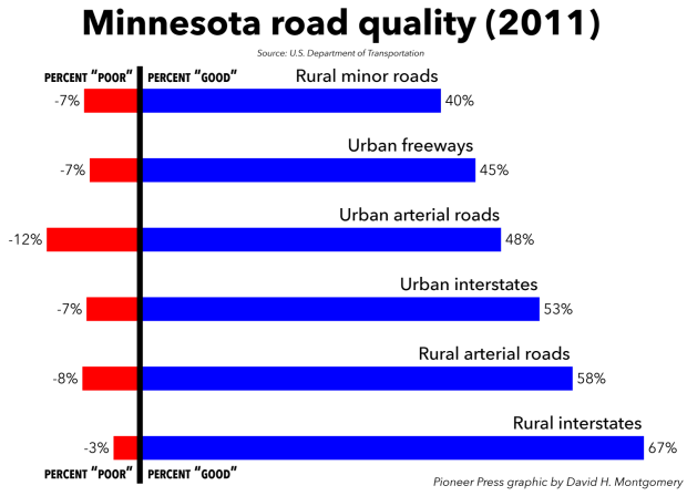 "Graph showing the percent of Minnesota's measured roads rated as ""poor"" or ""good"" by the Federal Highway Administration. ""Minor"" rural roads are still significant inter-city highways. Roads less heavily trafficked are not graded by the Federal Highway Administration. (Pioneer Press: David Montgomery)"