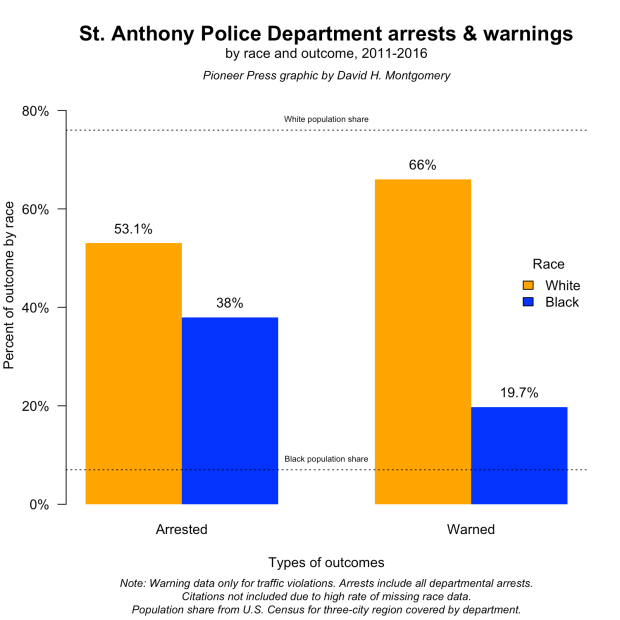 St. Anthony police stops