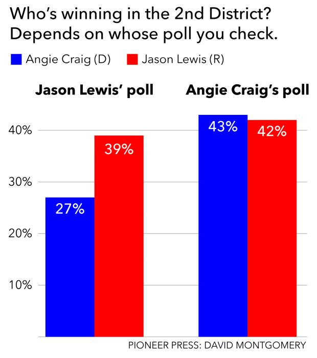 craig-lewis-polls