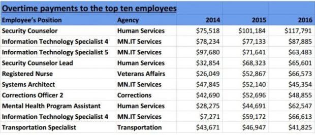 Overtime to top Minnesota employees (Minnesota Office of Legislative Auditor report)