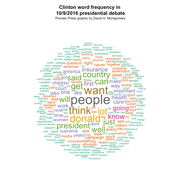 clinton-wordcloud