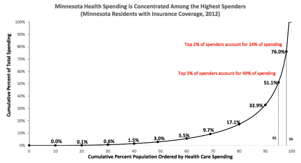 The percent of total 2012 Minnesota health costs paid by the cheapest N percent of the population. For example, the cheapest 50 percent of customers pay just 5.5 percent of total costs. The cheapest 95 percent pay 51.1 percent of costs. But the top 2 percent of Minnesotans alone account for 24 percent of costs, while the top 20 percent pay 82.9 percent of all medical costs. (Department of Health graphic)