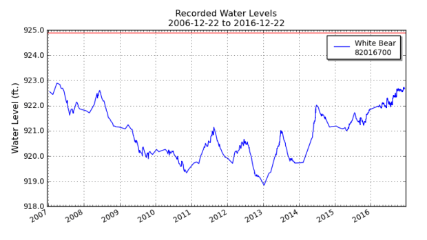 A hydrograph from the Minnesota Department of Natural Resources shows water levels in White Bear Lake north of St, Paul, Minn. (Courtesy MNDNR)