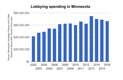 Minnesota spending on lobbying by year. (Source: Minnesota Campaign Finance and Public Disclosure Board data; Pioneer Press chart)
