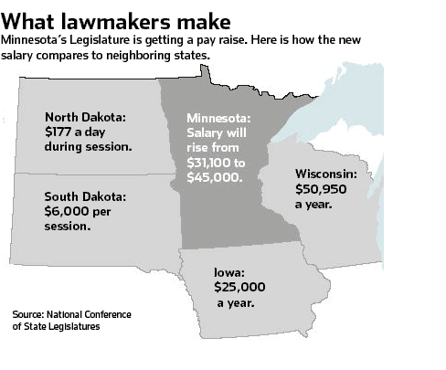 state lawmaker salaries