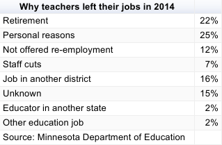 More than 6,500 educators left their positions in 2014.