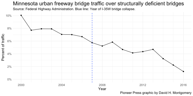 bridge-traffic