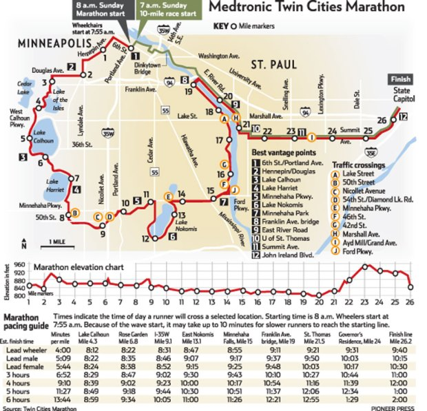 Route map of the 2017 Medtronic Twin Cities Marathon