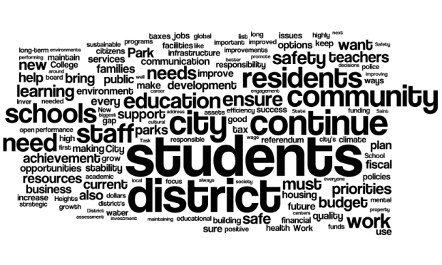 This word cloud illustrates the top priorities of candidates running in local elections in Ramsey, Dakota and Washington counties.