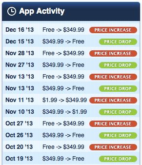 Barcelona vs Madrid Prices