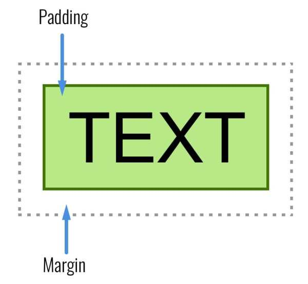 Showing the difference between padding and margin.
